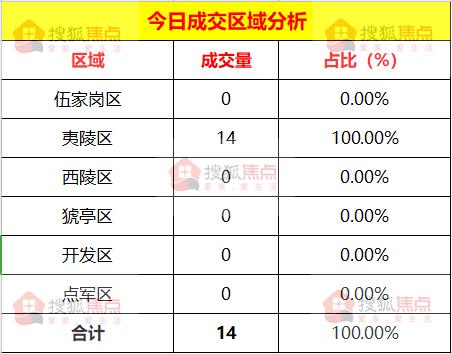 【每日成交】2019年10月01日宜昌市夷陵区新房成交14套