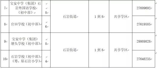 深圳10区公办中小学区划分一览表,快来看看你锚小学营图片