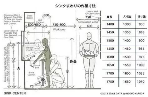 下图为使用厨房吊柜的尺寸参考.图片