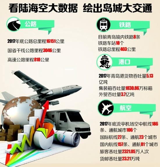 晚读:青岛中学中学部即将交付使用 龙青高速烟台段9月底通车