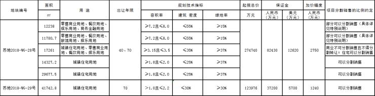 苏州4号公告来袭 吴中太湖新城中央商务区雏形初现