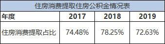 《保定市住房公积金2019年年度报告》解读