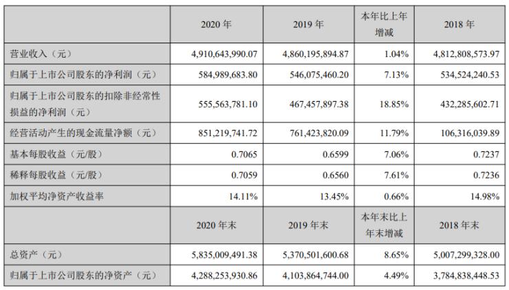 罗莱生活:2020年纯利润5.85亿人民币 同比增速7.13%