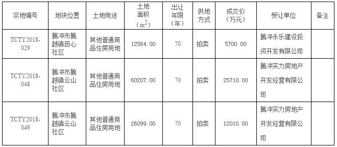 8月腾冲迎来房企拿地小高潮:一地块2.571亿成交!