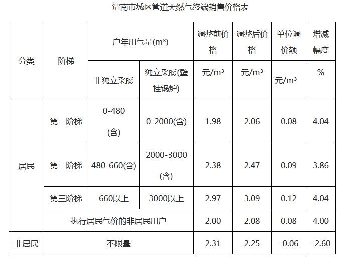 渭南市城区天然气价格调整方案听证会9月5日开始 价格表出来啦