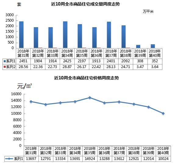 上周青岛新房成交量升价跌 均价环比下降1990元/㎡