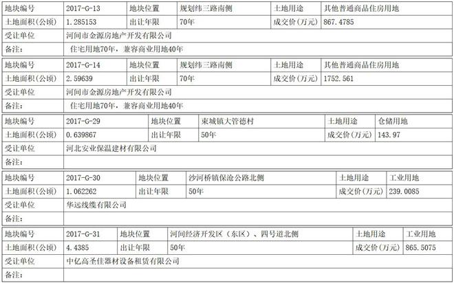 沧州河间市9宗土地成功出让 含2宗住宅用地 67万元/亩