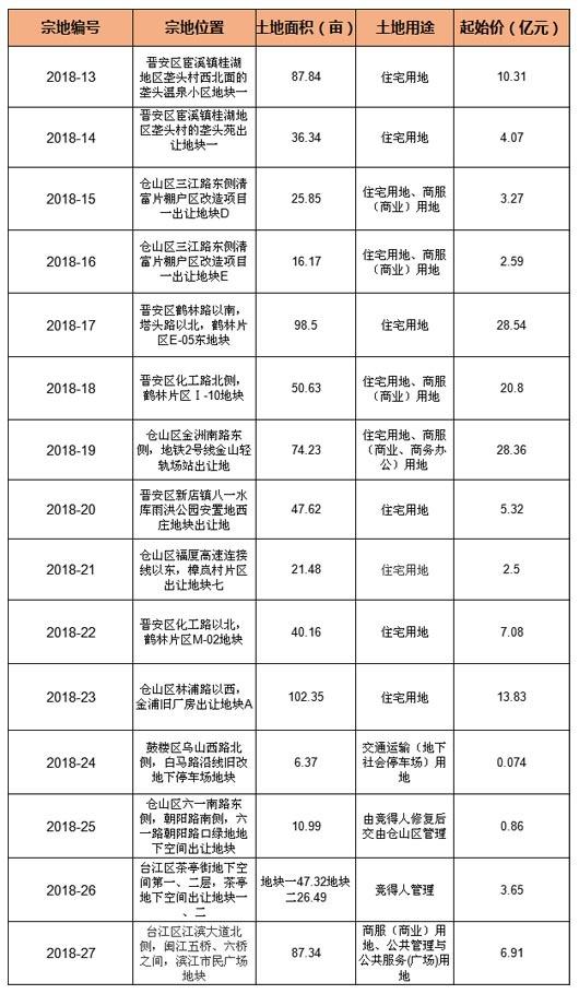 土拍预告:超779亩138亿起拍!福州第三场土拍大战即将上演