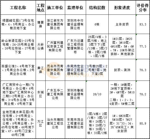 注意了!东莞5项房地产建筑工程安全不达标!