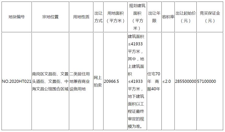 文昌街棚改地块6月28日竞拍 起拍楼面价6808元/㎡哈尔滨插图