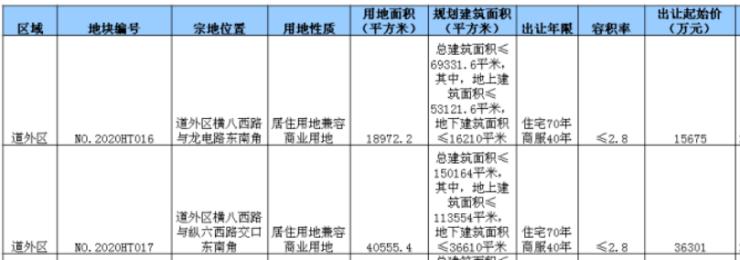 汇龙摘道外2宗商住用地 成交楼面价3120.2元/㎡起哈尔滨插图