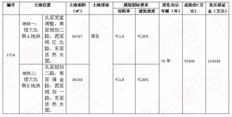 11月7日拍卖鸠江区恒大北侧地块限价7.54亿