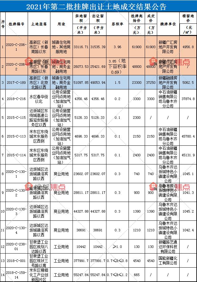 """16.47亿! 新疆广汇、融创再出手乌鲁木齐""""热点""""板块"""
