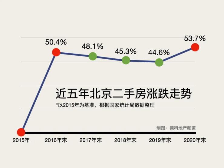 北京正站在房价上涨的前夜