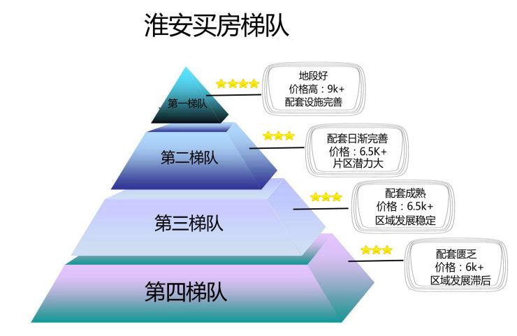 淮安楼市清江浦区最新买房梯队出炉 看看你能买得起哪?
