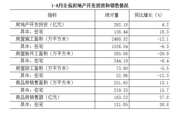 青海8月住宅销售额达15亿 销售均价约5747元/平