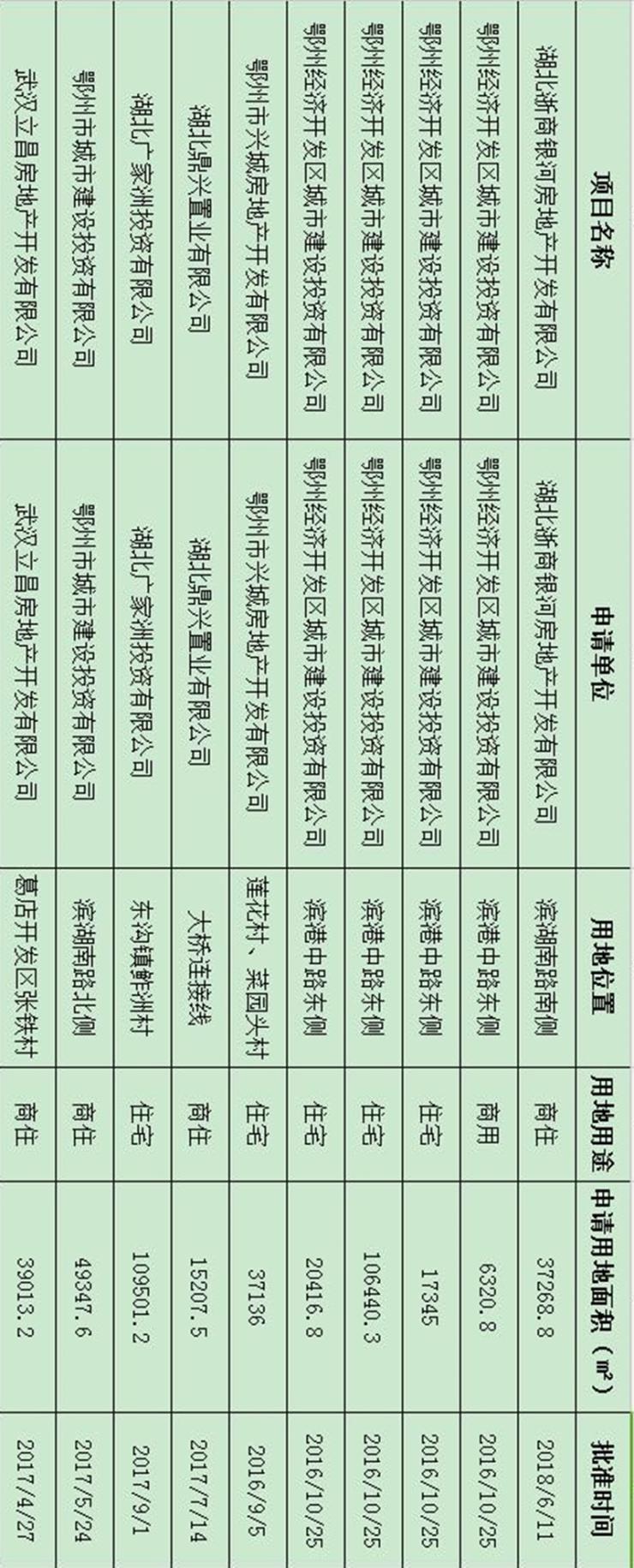 中海地产教你如何在鄂州教科书式拿地