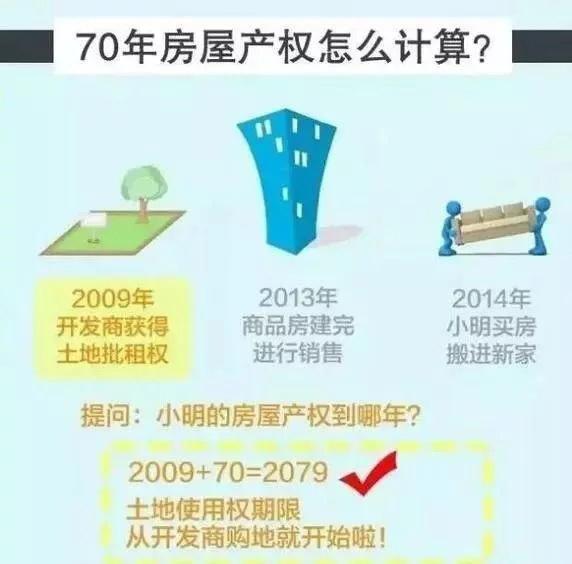 产权40年和产权70年除了年限,还有什么区别呢?