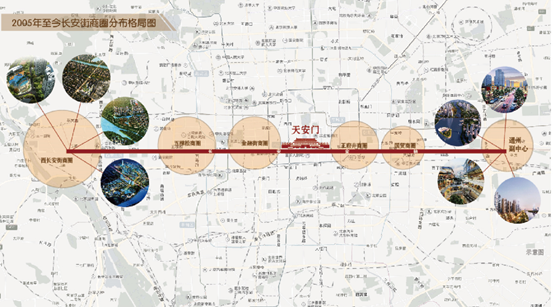长安街之上,平衡发展,京西地位对通州副中心