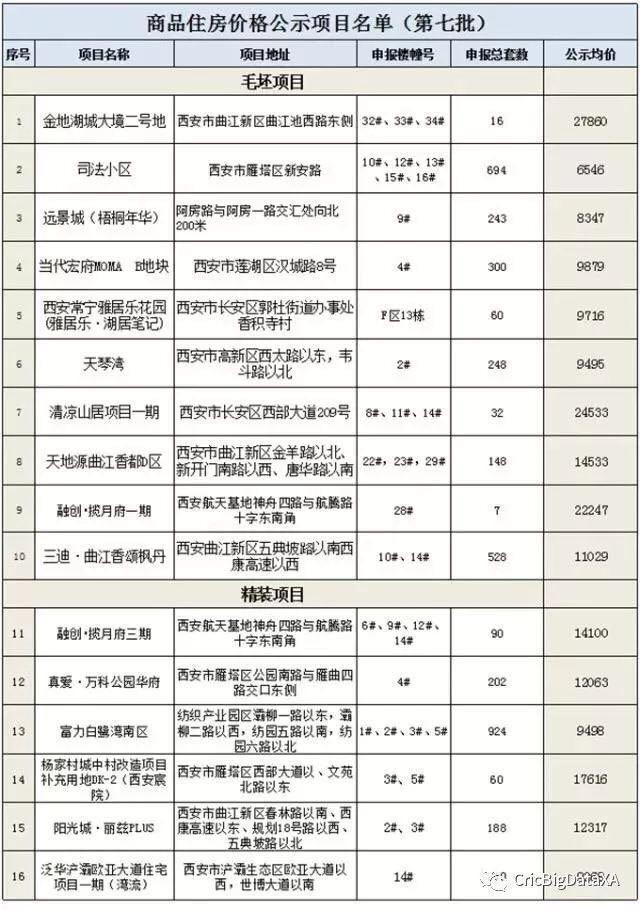 西安物价局公布第7批房价 刚需市场占有主力地位