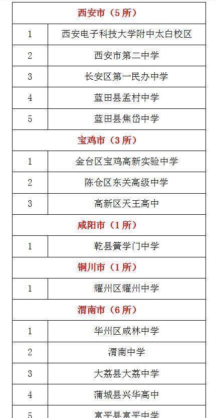 陕西计划新增35所省级标准高中 荐西安教育盘