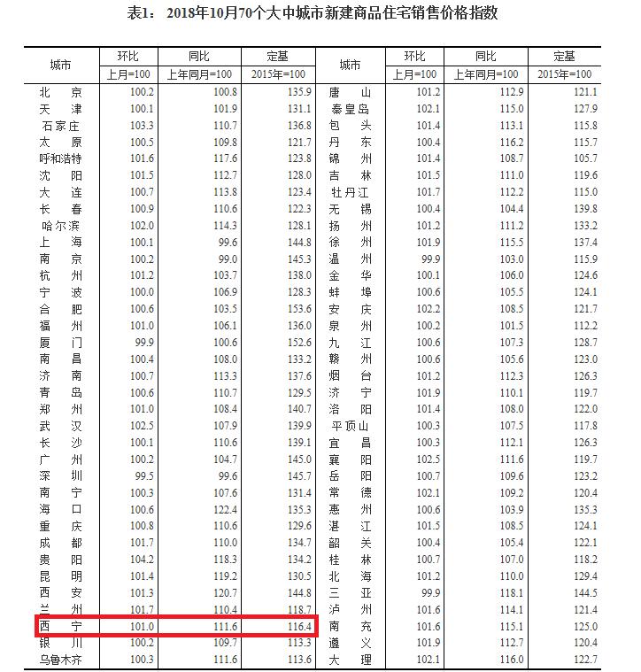 10月70城房价出炉 西宁房价环比涨幅回落1.1个百分点