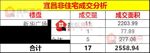 【成交数据】8月21日宜昌新房成交165套面积21882㎡