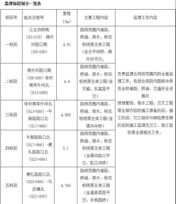 【速看】固雄公路扩宽工程启动!4月份开工!10月份扩宽完成!