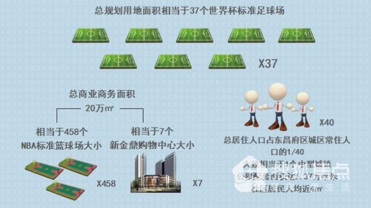大体量 有大未来 畅博·东关国际 80万方大盘奠定城央轴心