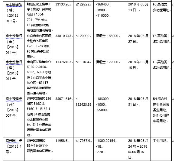 5月北京土地交易网签量为零 招拍挂供应创年内新高