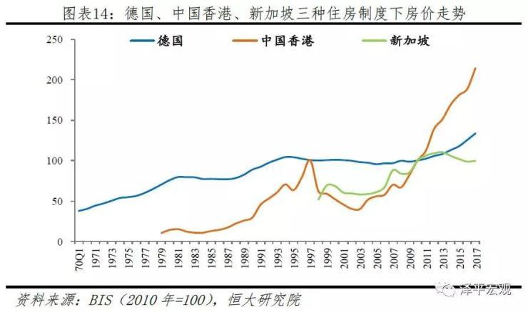全球房价大趋势