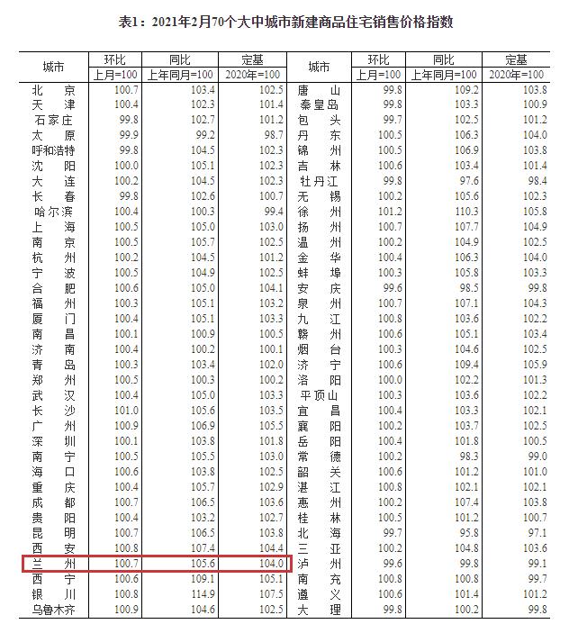房价又涨?2月兰州新房价格环比上涨0.7%!