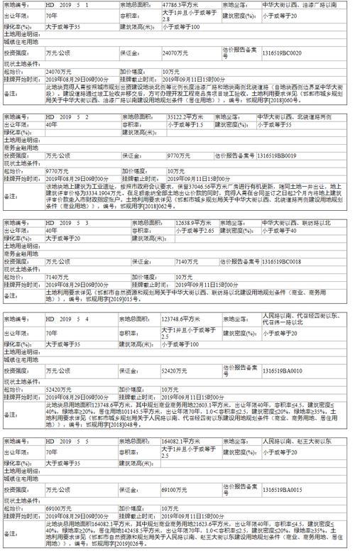 邯郸市自然资源和规划局出告字[2019]05号土地挂牌出让