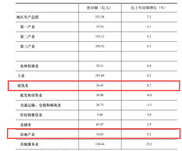 青海一季度房地产开发投资完成18.7亿 增长25.2%