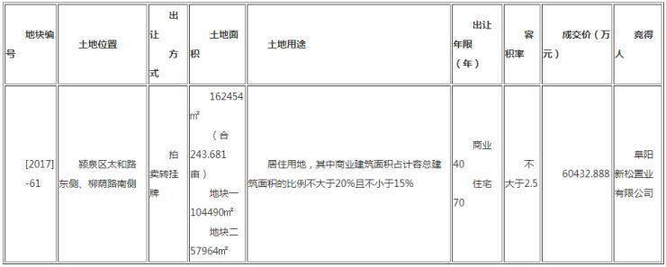 阜阳新松置业总价6亿摘得颍泉万达旁[2017]