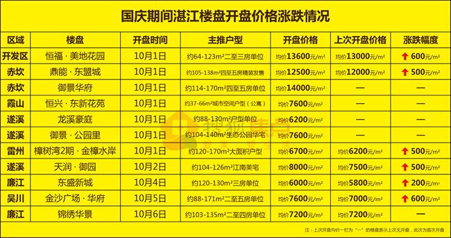 国庆开盘价格涨跌情况汇总,湛江房价仍处于上涨期!