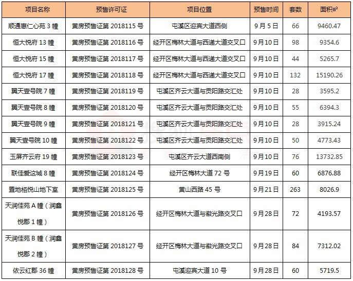 【第73期】9月黄山中心城区27盘成交565套 价格环比趋稳