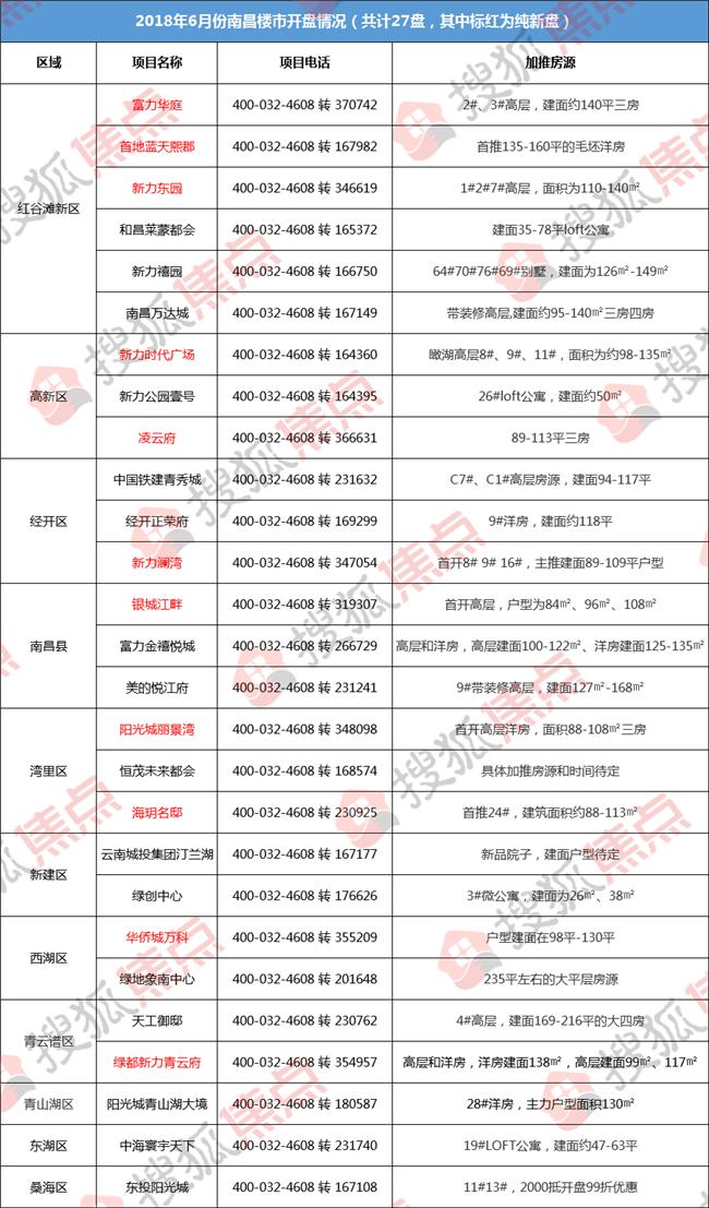 前方高能!南昌6月预计27盘入市 11大纯新盘强势来袭!