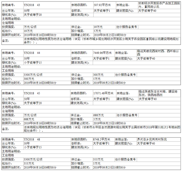 邯郸永年区自然资规告字[2019]07号土地挂牌出让