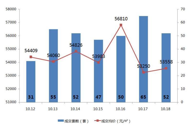 焦点数据:上周成交352套新房 5盘面市总价141万起