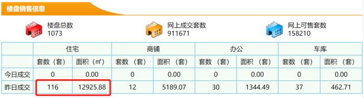 3月20日东莞新房成交116套 成交面积12925.88㎡