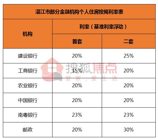 湛江多家银行房贷利率上浮,快来看看你的购房成本增加了多少!