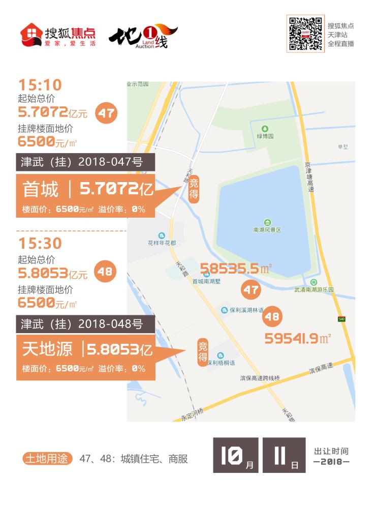 首城/天地源底价分食下朱庄2宗宅地 楼面价均6500元/平米