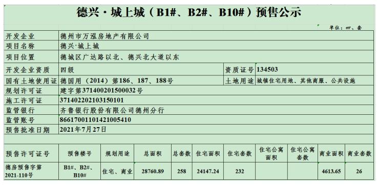 德兴城上城(B1#、B2#、B10#)预售公示