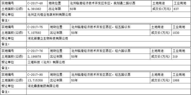 沧州渤海新区4宗国有土地成功出让 总面积约411.20亩