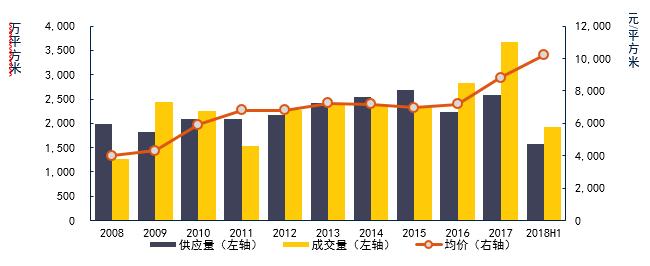 重庆房地产市场十年回顾与展望
