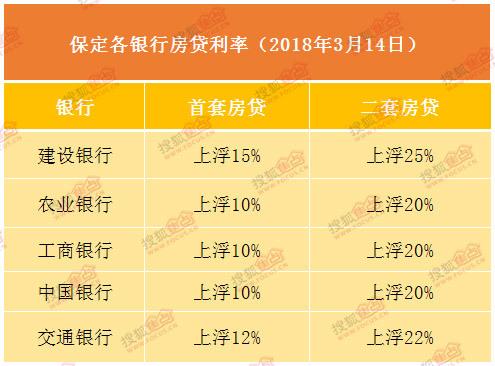 保定各大银行房贷利率一览 二套房最高上浮25%