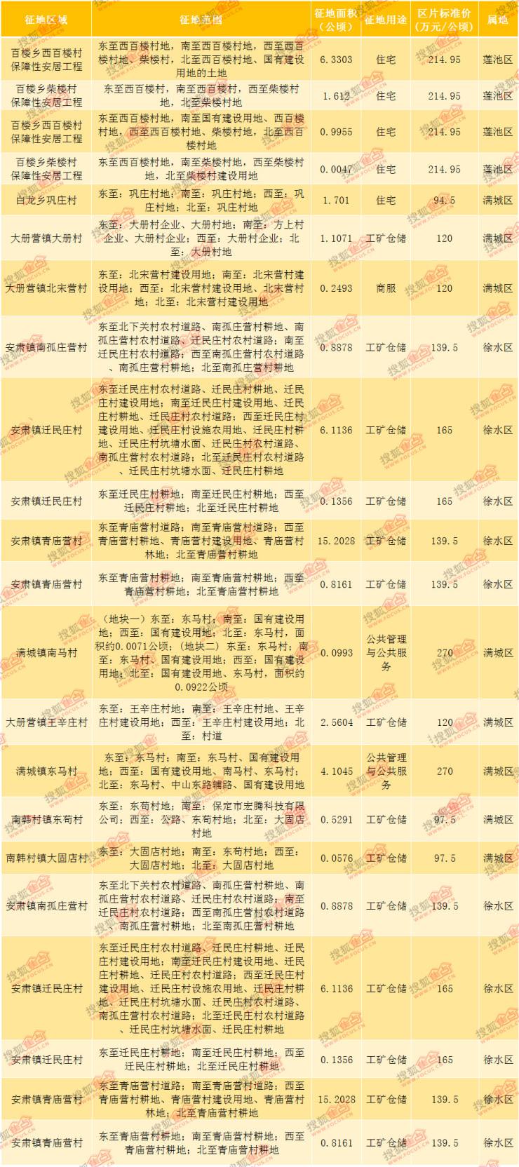 搜狐焦点网:2018年9月保定房地产市场运行报告