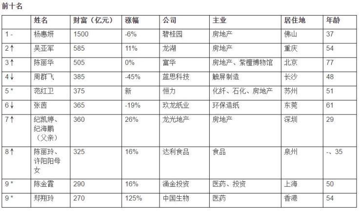 《2018胡润女企业家榜》前三都是地产人 杨惠妍蝉联首位