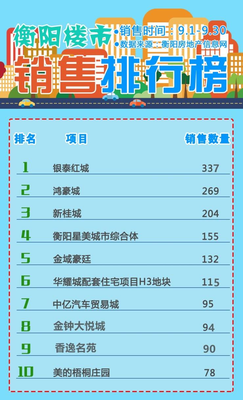 搜狐焦点:2018年9月衡阳楼市运行报告